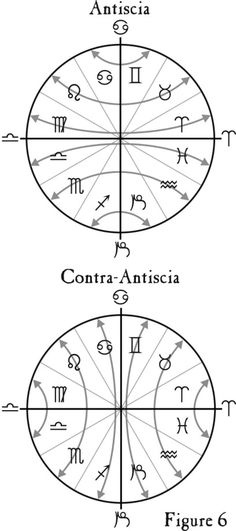 Table of Antiscia and Contra-Antiscia