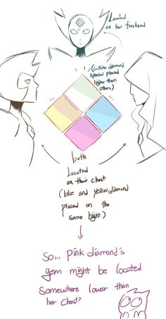 purplange:I just noiced something interestingand I thought maybethis could be related to rose=pink diamond theory