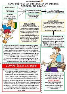 ENTENDEU DIREITO OU QUER QUE DESENHE  ???: COMPETÊNCIA DO INSS E DA SECRETARIA DA RECEITA FED...