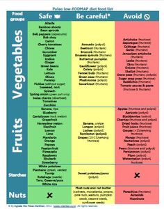 Learn all about FODMAPs to control your digestive issues.