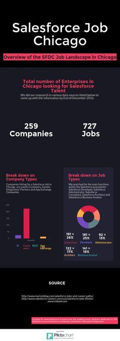 Salesforce Job Chicago Landscape | @Piktochart Infographic