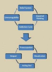 alcohol addiction cycle