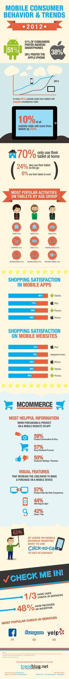 Mobile Consumer Behavior and Trends 2012 Infographic www.websitemarketingstrategies.org
