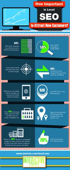 How Important is Local SEO to Attract New Customers