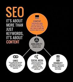 Search engine optimization services by Saavy Relations. Organic traffic, website promotion on all search engines for better rankings & indexing All Search Engines, User Story, Website Promotion, What Is Seo, Growth Hacking, Competitor Analysis, Seo Services, Search Engine Optimization, Digital Marketing