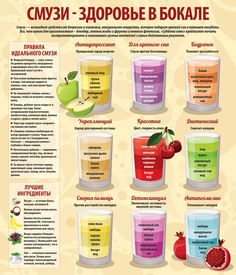Инфографика. Смузи для здоровья и красоты Blender Recipes, Diet Recipes, Healthy Recipes, Cooking Recipes, Ice Cream Smoothie, Smoothie Bar, Smoothies, Smoothie Recipes, Skinny Recipes