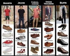 Visual beginner's guide to choosing appropriate shoes. #Shoes #Male #Style