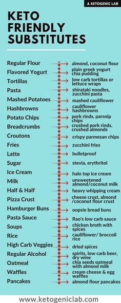 Keto Friendly Subtitute Ideas For Some Common Foods. All choices are low carb and reasonably nutritious. #KetogenicDietMenu