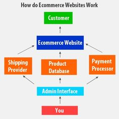 eCommerce Website Working  eCommerce SEO