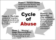 Cycle of Abuse...everyone should know this cycle....