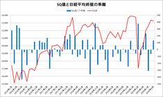 SQ値と日経平均終値の乖離をグラフ化してみた(~2020年9月) Line Chart