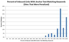 Using real ranking data to show correlation between anchor text, link source & the effect of penguin.
