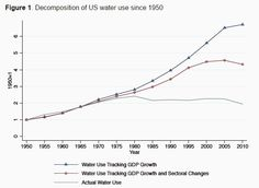 How has the US tripled its water productivity since World Economic Forum, Productivity, Politics, Water, Food, Gripe Water, Eten, Political Books, Meals