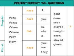 Resultado de imagem para wh questions tradução