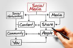 SOCIAL MEDIA flow chart, business concept