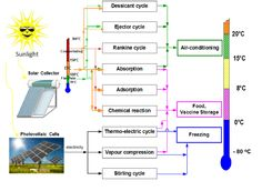 Review of #SolarCooling #Technologies #SolarEnergy #SolarPower #RenewableEnergy https://adalidda.net/?cat%5B0%5D=renewable-energy