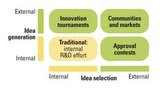 Using Open Innovation to Identify the Best Ideas | MIT Sloan Management Review