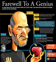 STEVE JOBS this genius guy gave people a lot of stiff for his inventions he did as now it's called Apple. He passed away already but Apple is still going good without him.