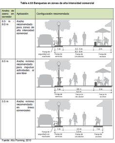 CICLO GUÍA: Guía de Diseño: Especificaciones Técnicas Peatones