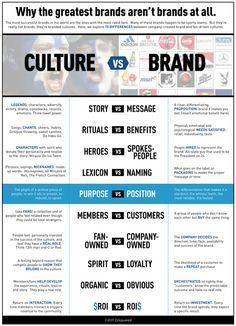 Strategisches Marketing, Marketing Communications, Business Marketing, Internet Marketing, Marketing Tactics, Employer Branding, Business Branding, Startup Branding, Business Model