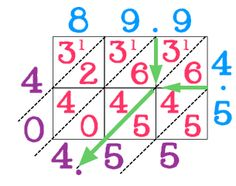 "Lattice Math Graphic Organizers {printable}  I really don't care what the TEKS turn into (i.e. ""standard algorithm""), I will ALWAYS love the Lattice Method!"