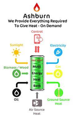 HOT STUFF - Multi Energy Heat Bank