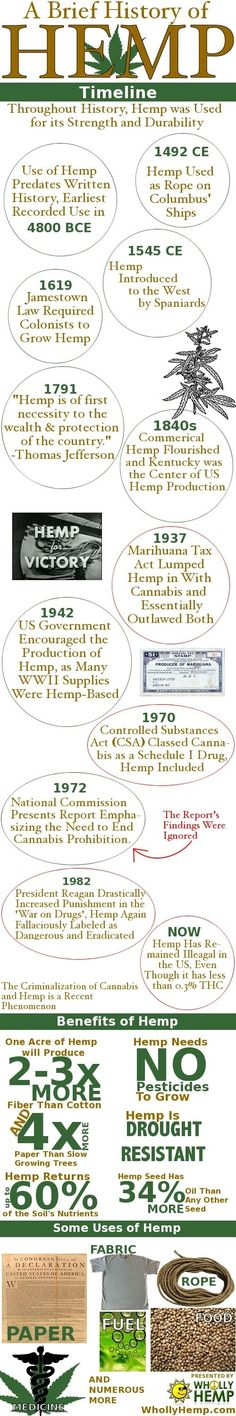 Hemp history!  How can nature be a crime? Nature provides for us, anyone who wants to take nature from us is the real criminal.Asking permission from the govt .to use an herbal plant is insane! It is a gift from God!