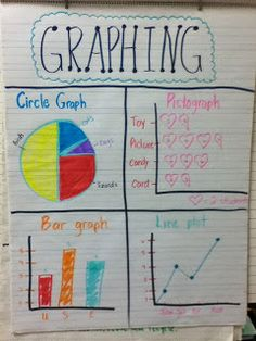 Graphing Anchor Chart