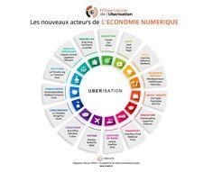 L'observatoire de l'Ubérisation, en partenarait avec Creads, publie une nouvelle infographie représentant les principaux secteurs ubérisés. Cette illustration démontre l'étendue du phénomène de l'économie collaborative (aussi appelée plateformisation). 15 secteurs ont ainsi été illustrés.