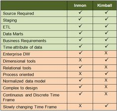 Kimball Which Approach Is Suitable For Your Data Warehouse