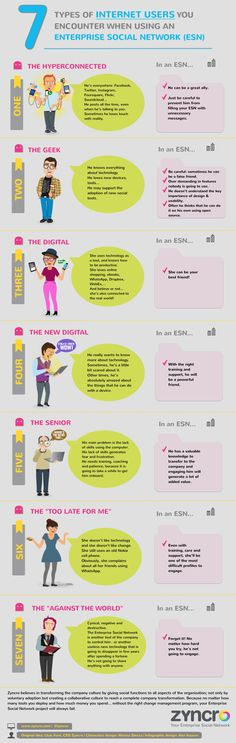 7 types of internet users you encounter when using an Enterprise Social Network