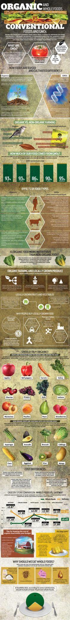Organic Food vs. Con