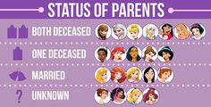 The Disney leading ladies suffer from a disproportionately large number of dead parents:   We Did An In-Depth Analysis Of 21 Disney Female Leads