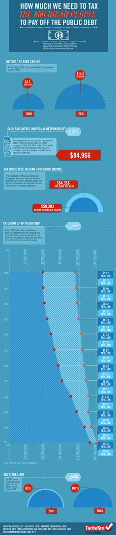 This infographic examines how much theU.S debt will be paid off. It explores different options that the U.S government has in order to reduce their de