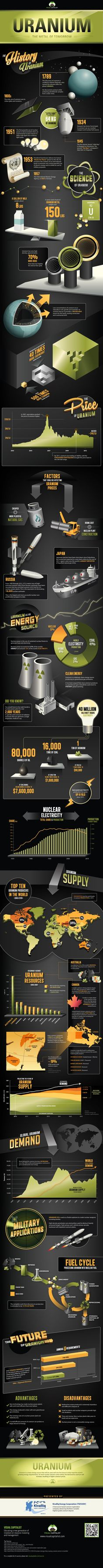 Uranium: The metal of tomorrow
