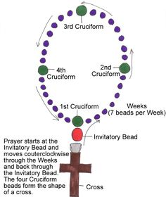 Since it's about two weeks into Lent, I thought I'd do a post on how to make an Anglican rosary. Anglican rosaries are a guide for meditative and repetitive prayer. They consist of 33 b… Rosary Prayer, Prayer Beads, Psalm 23, Cross Patterns, Beading Patterns, Beading Ideas, Sample Prayer, Anglican Church, Rosary Beads