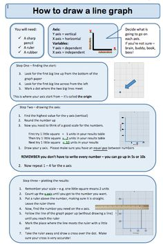 Really nice and concise guide to help learners to draw graphs.