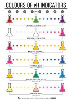 Colours of pH Indicators
