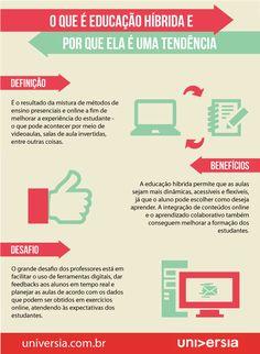 Infográfico: entenda o que é educação híbrida e por que ela é uma tendência na…