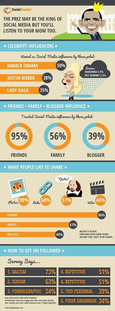 We listen to friends and family and President Obama. Here are statistics about influence in social media.