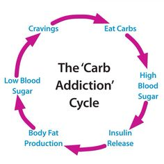 The Carb Addiction Cycle