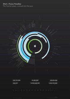 iPod + iTunes Timeline Information Visualization, Data Visualization, Information Design, Information Graphics, Timeline Design, Timeline Ideas, Timeline Infographic, Ui Design Inspiration, Design Ideas