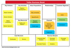 Understanding Twitter Business Model