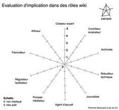 Graphique d'évaluation des rôles sur un wiki, mai 2012