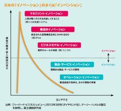 新規事業創出へ7つの提言 | 月刊「事業構想」2013年12月号 Line Chart, Diagram, Design