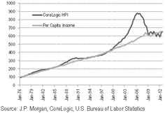 US housing prices revert to long-term per capita income growth.
