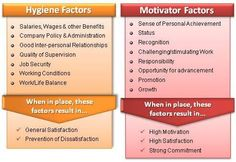 Herzberg's Motivation / Hygiene Theory