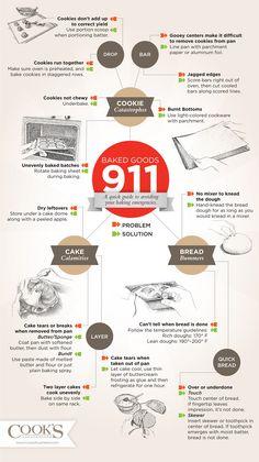 Avoid baking emergencies