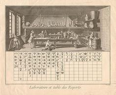 Alchemy Laboratories Goethe's Faust, Pieter Bruegel The Elder, Esoteric Art, Demonology, Science, Glyphs, 16th Century, Sacred Geometry, Mystic