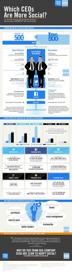 CEO.com went hunting through the social networks to see how many CEOs we could find from the Inc. 500 and the FORTUNE 500©. After compiling all the research in our 2012 Social CEO Showdown Report, we took out the good stuff and made this infographic.